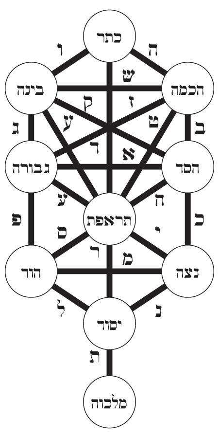 lurianic-tree-hebrew